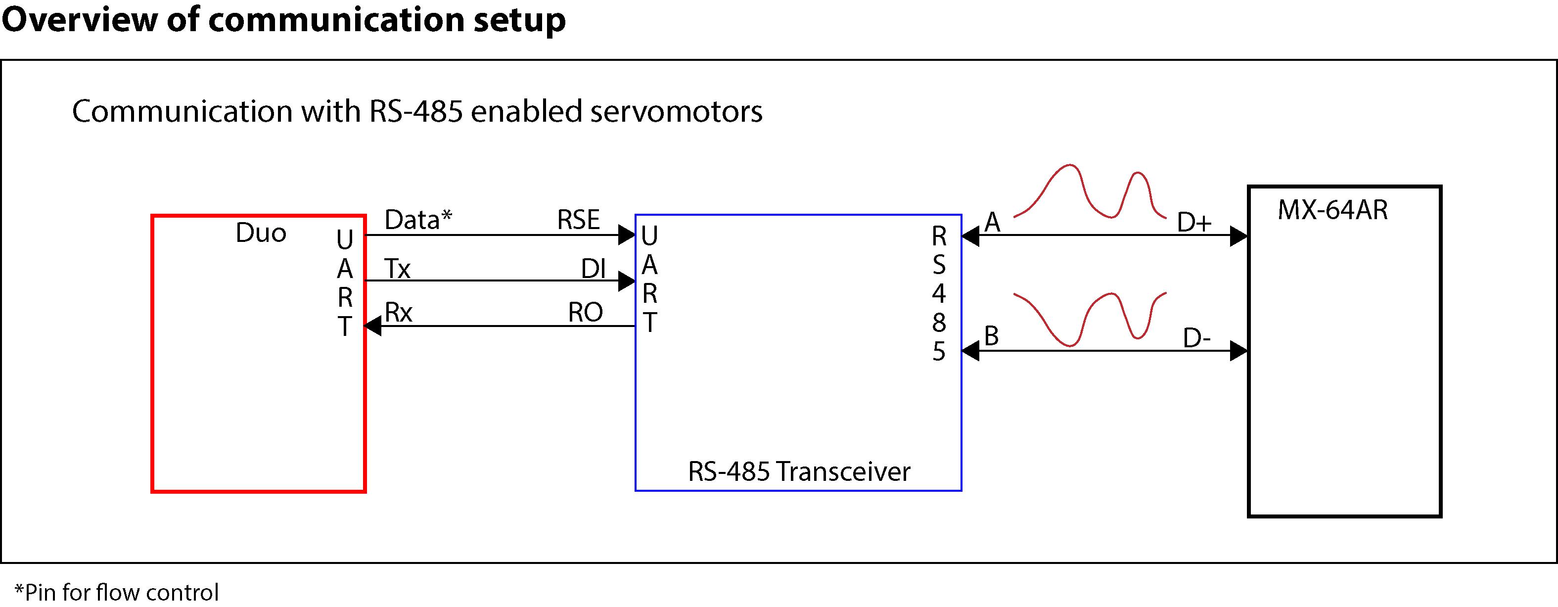 Rs485 Wiring Shield Electrical Diagram 4 Wire Duo Rs 485 Duodmxl Rh Fabreyesmecha Github Io Nmea 0183